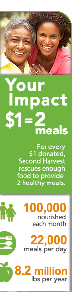 Your Impact $1 equals 2 meals